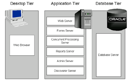Multi tier architecture in oracle apps oracle apps scm for Architecture 3 tiers d une application web