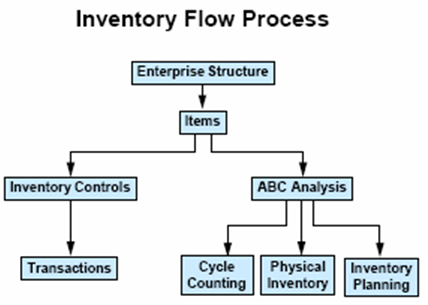 Scm method inventory control essay